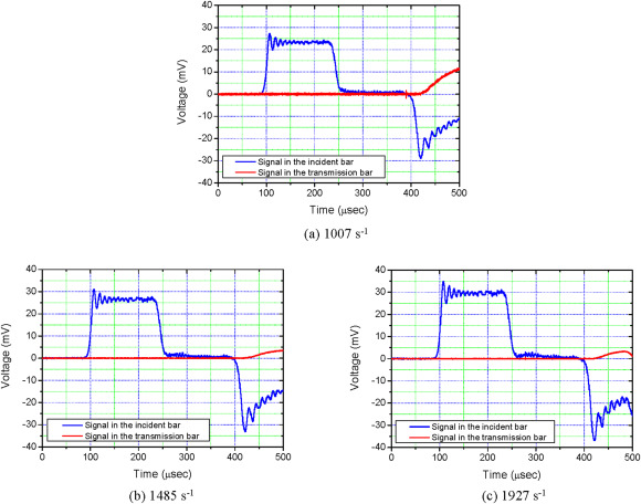 High strain-rate failure in carbon/Kevlar hybrid woven composites