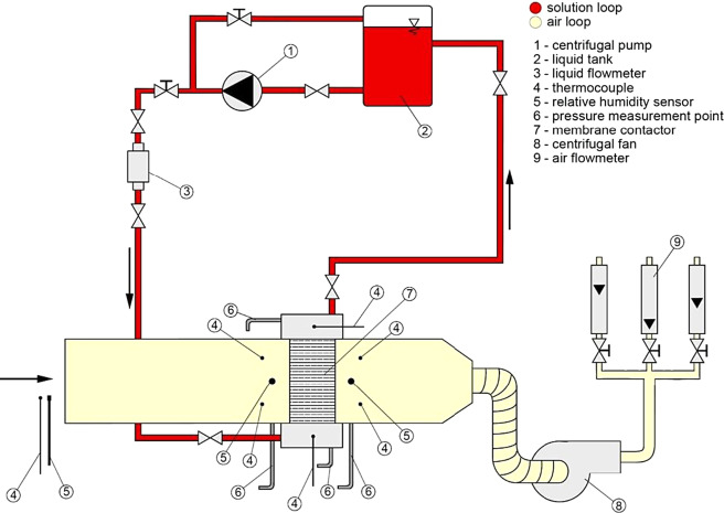 State-of-the-art in liquid-to-air membrane energy exchangers (LAMEEs