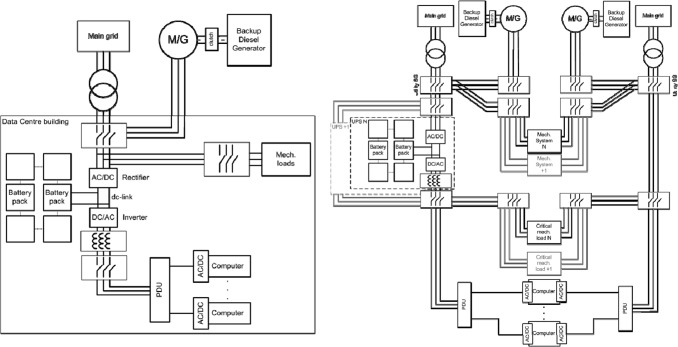 Energy efficiency and renewable energy integration in data centres