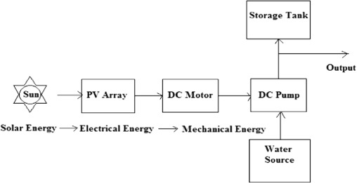 Review of solar photovoltaic water pumping system technology for