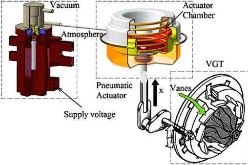 Variable Geometry Turbocharger Technologies for Exhaust Energy