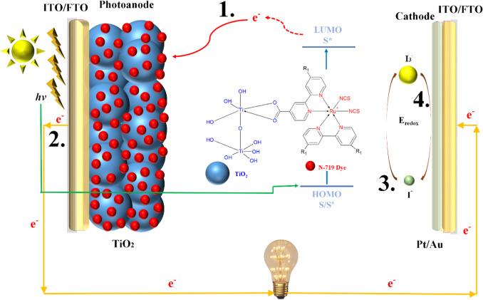 Recent developments of graphene-TiO2 composite nanomaterials as