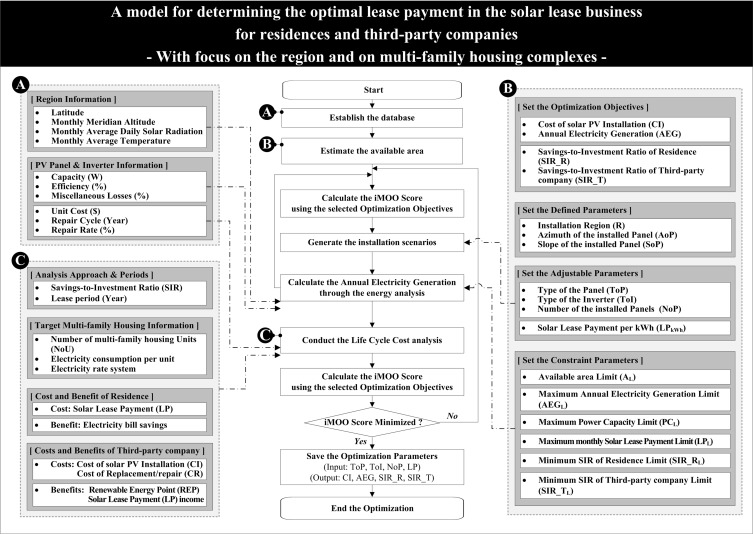 A model for determining the optimal lease payment in the solar lease