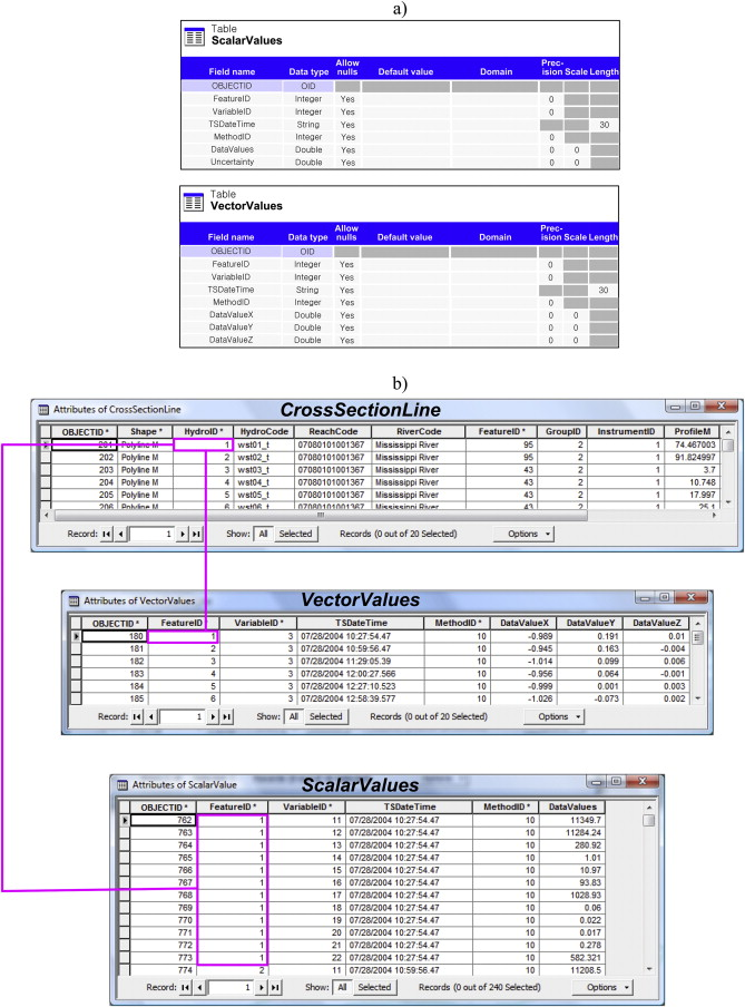 A GIS-based relational data model for multi-dimensional