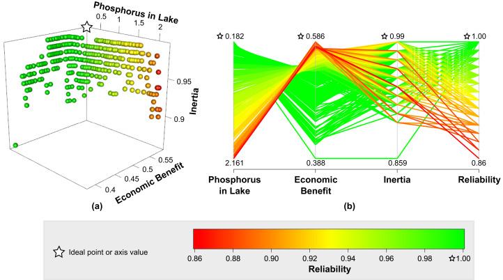2 Elements of data visualization