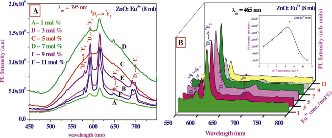 Synthesis of Eu3+-activated ZnO superstructures Photoluminescence