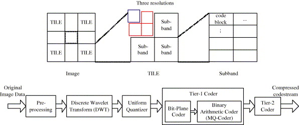 A scalable embedded JPEG 2000 architecture - ScienceDirect