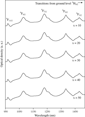 Spectroscopic properties of Sm3+ doped lead bismosilicate glasses