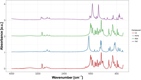 Influence of spectral resolution, spectral range and signal-to-noise