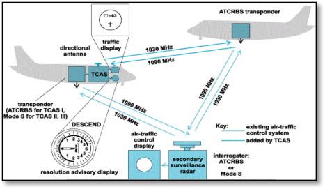 A Novel Approach towards the Designing of an Antenna for Aircraft