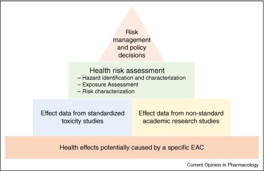 Bridging the gap between academic research and regulatory health - health risk assessment