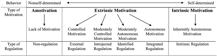 Motivations of employees\u0027 knowledge sharing behaviors A self