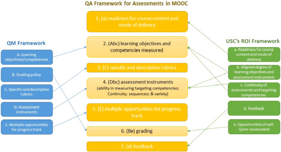 Challenges and opportunities for effective assessments within a