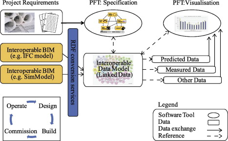 Using semantic web technologies to access soft AEC data - ScienceDirect - semantic web