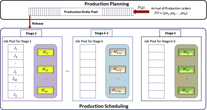 A TwoLevel Advanced Production Planning And Scheduling Model For - production scheduler job description
