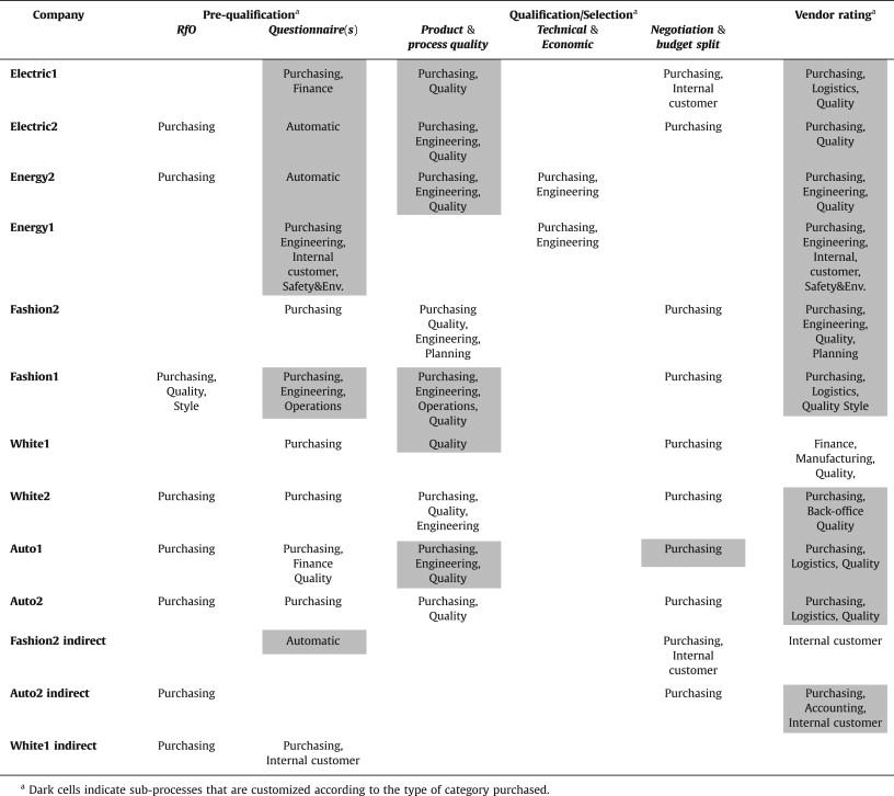 Designing vendor evaluation systems An empirical analysis