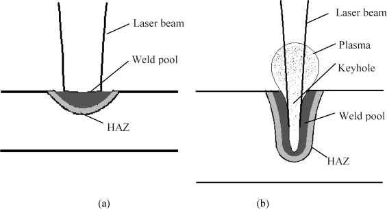 Problems and issues in laser beam welding of aluminum\u2013lithium alloys