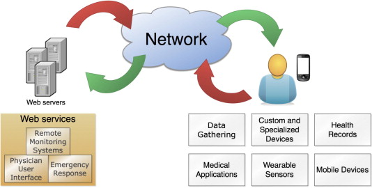 Mobile-health A review of current state in 2015 - ScienceDirect