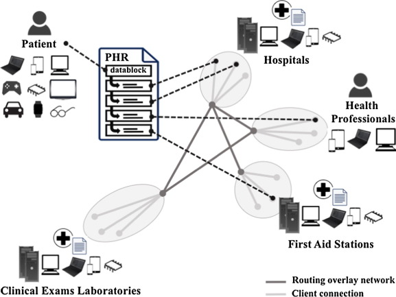 OmniPHR A distributed architecture model to integrate personal