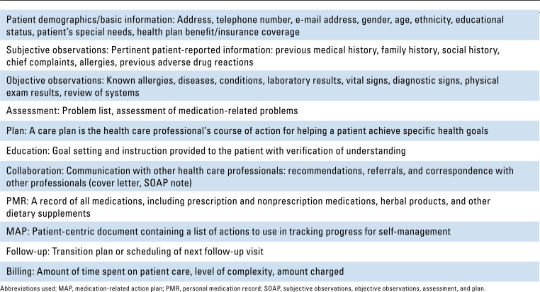 Medication therapy management in pharmacy practice Core elements of