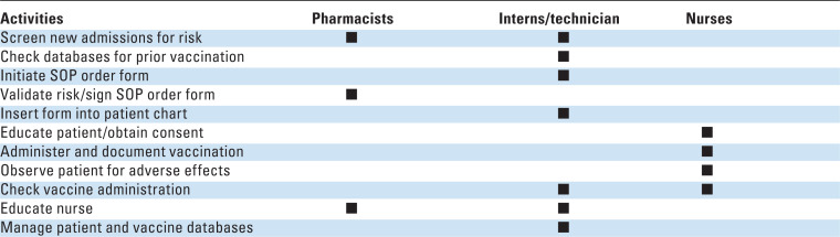 Role of student pharmacist interns in hospital-based standing orders