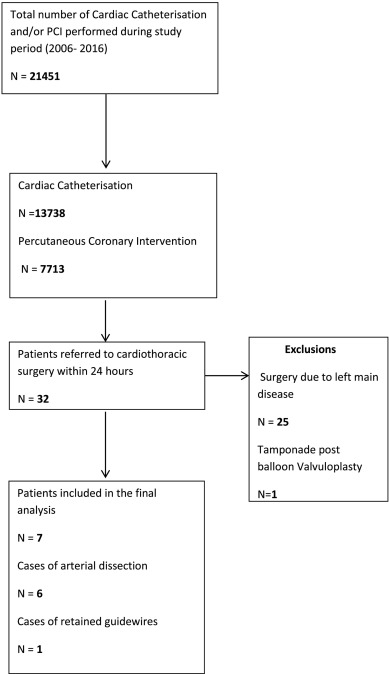 Common Themes in Patients requiring Urgent Cardiothoracic Surgery