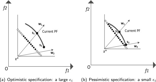 On the effect of reference point in MOEA/D for multi-objective