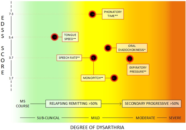 What speech can tell us A systematic review of dysarthria