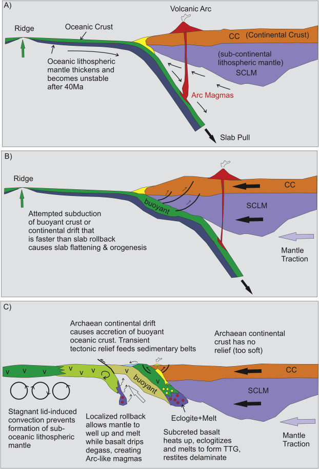 Stagnant lids and mantle overturns Implications for Archaean