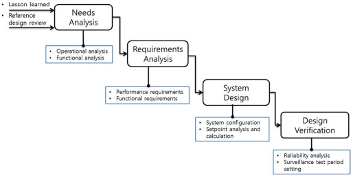 DEVELOPMENT OF THE DIGITALIZED AUTOMATIC SEISMIC TRIP SYSTEM FOR