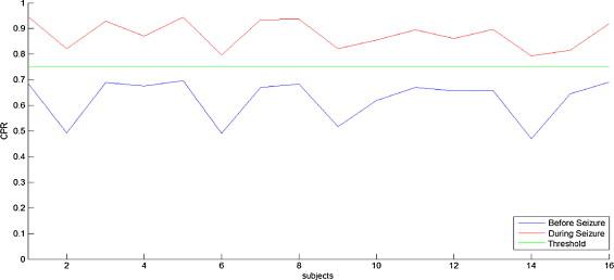 Study of phase synchronization in multichannel seizure EEG using
