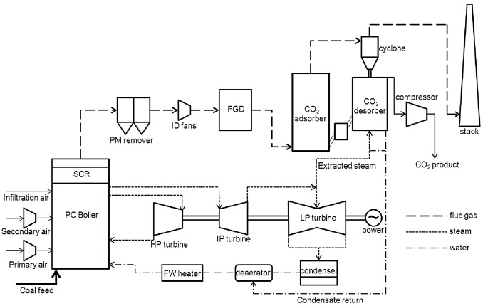 Process simulations of post-combustion CO2 capture for coal and