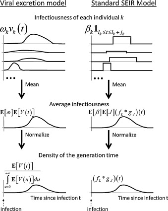 Estimating influenza latency and infectious period durations using