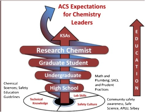 Bringing Safety to Chemistry for Life - ScienceDirect