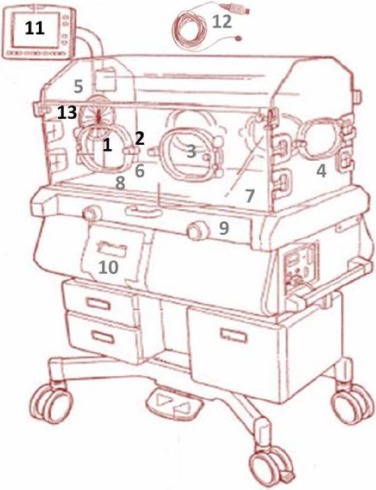 Public Health since the beginning Neonatal incubators safety in a