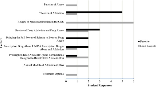 Drugs of Abuse and Addiction An integrated approach to teaching
