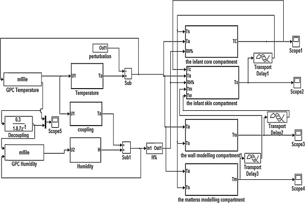 Building simulation model of infant-incubator system with decoupling