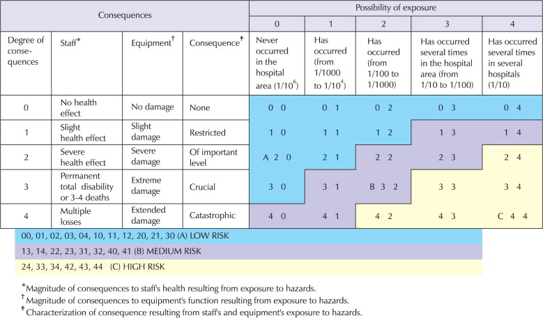 Risk Assessment of Physical Hazards in Greek Hospitals Combining - sample quantitative risk analysis