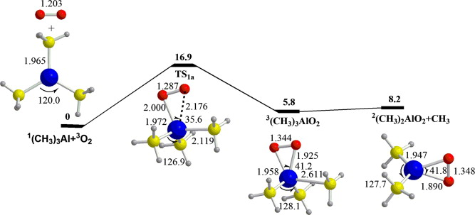 Mechanisms for reactions of trimethylaluminum with molecular oxygen