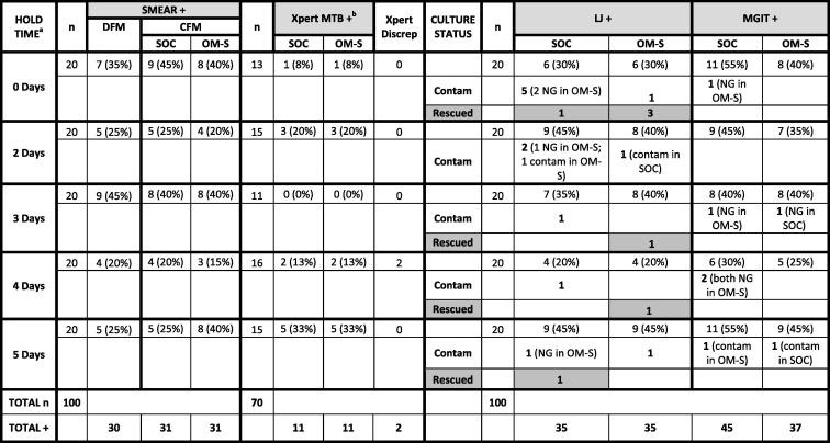 Investigation of OMNIgene·SPUTUM performance in delayed tuberculosis