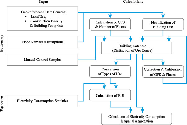 Estimating the building based energy consumption as an anthropogenic