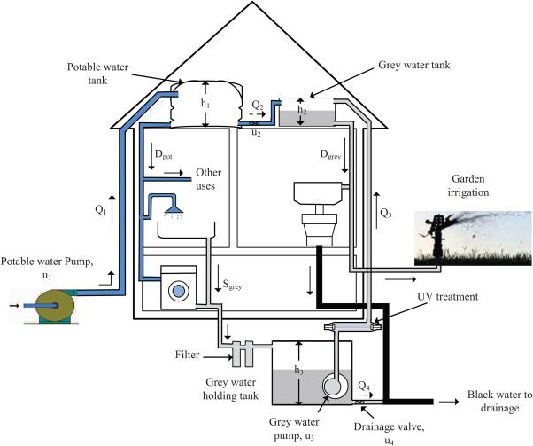 Optimal energy-water management in urban residential buildings
