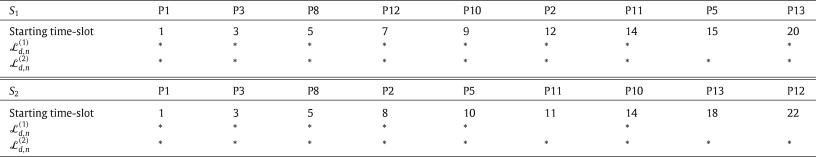 Scheduling patient appointments via multilevel template A case