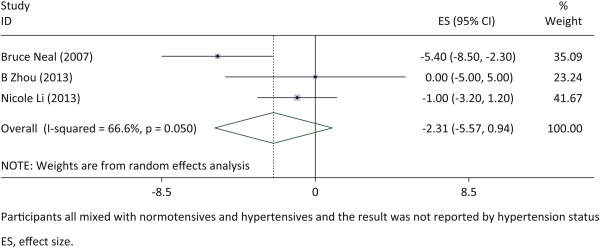A Meta-Analysis of Effect of Dietary Salt Restriction on Blood