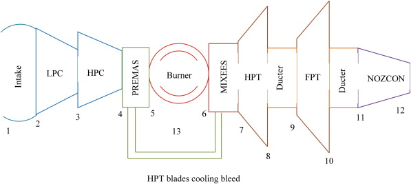 Performance assessment of simple and modified cycle turboshaft gas