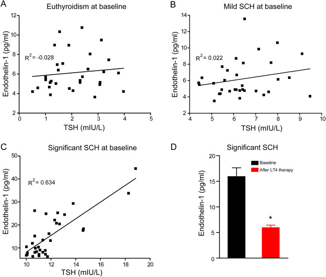 Blocking mitochondrial cyclophilin D ameliorates TSH-impaired