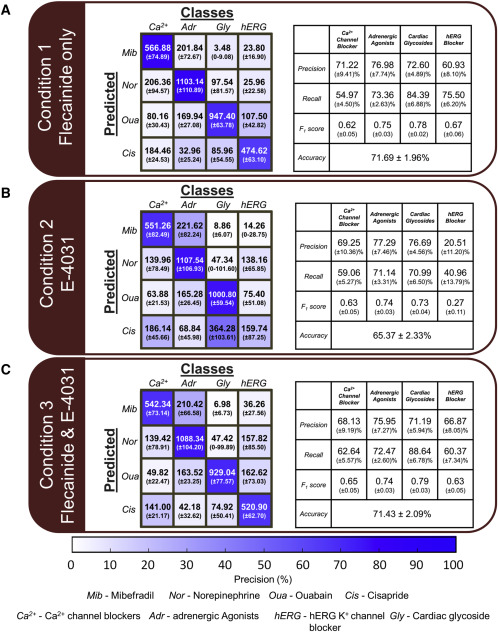 Machine Learning of Human Pluripotent Stem Cell-Derived Engineered - drug classification chart