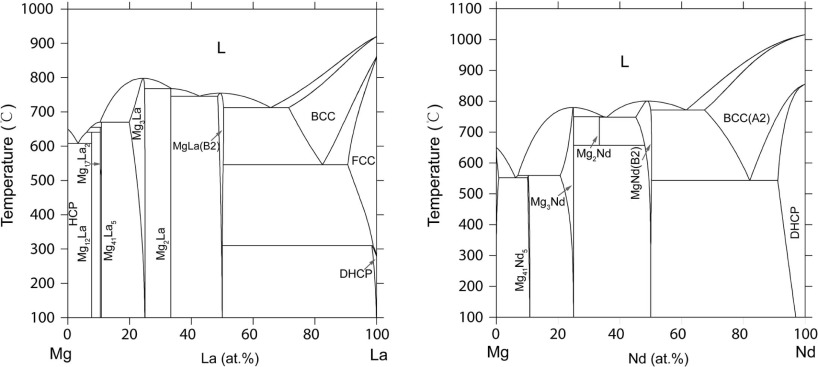 Thermodynamic database of multi-component Mg alloys and its
