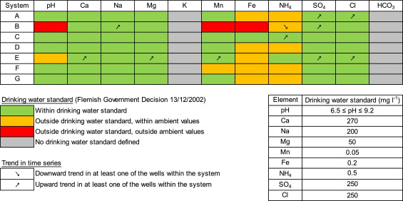 Influence of Aquifer Thermal Energy Storage on groundwater quality