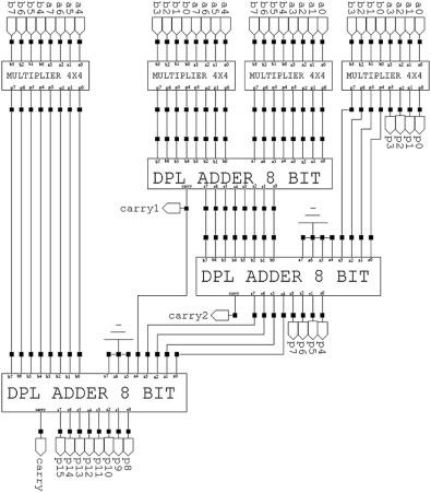 Design, implementation and performance comparison of multiplier
